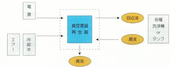 システムフローの図