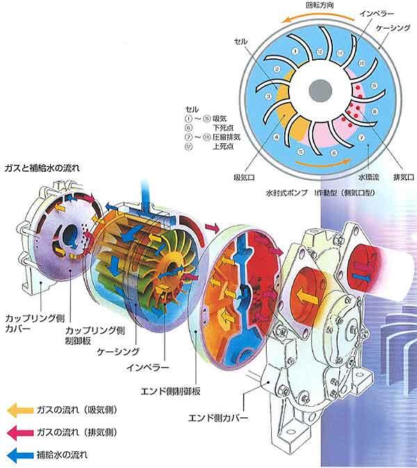 カレンダー カレンダー 2011 : 渦巻きポンプの画像 - 原寸画像 ...